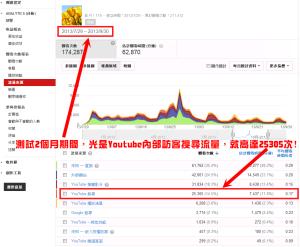 Youtube Analytics分析-內部訪客搜尋量