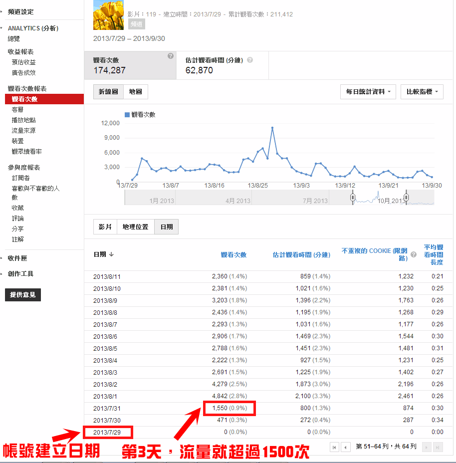YouTube-Analytics分析-3天流量超過1500