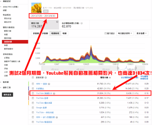 Youtube Analytics分析-自動推薦相關影片