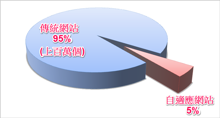 台灣-自適應網站比例-1